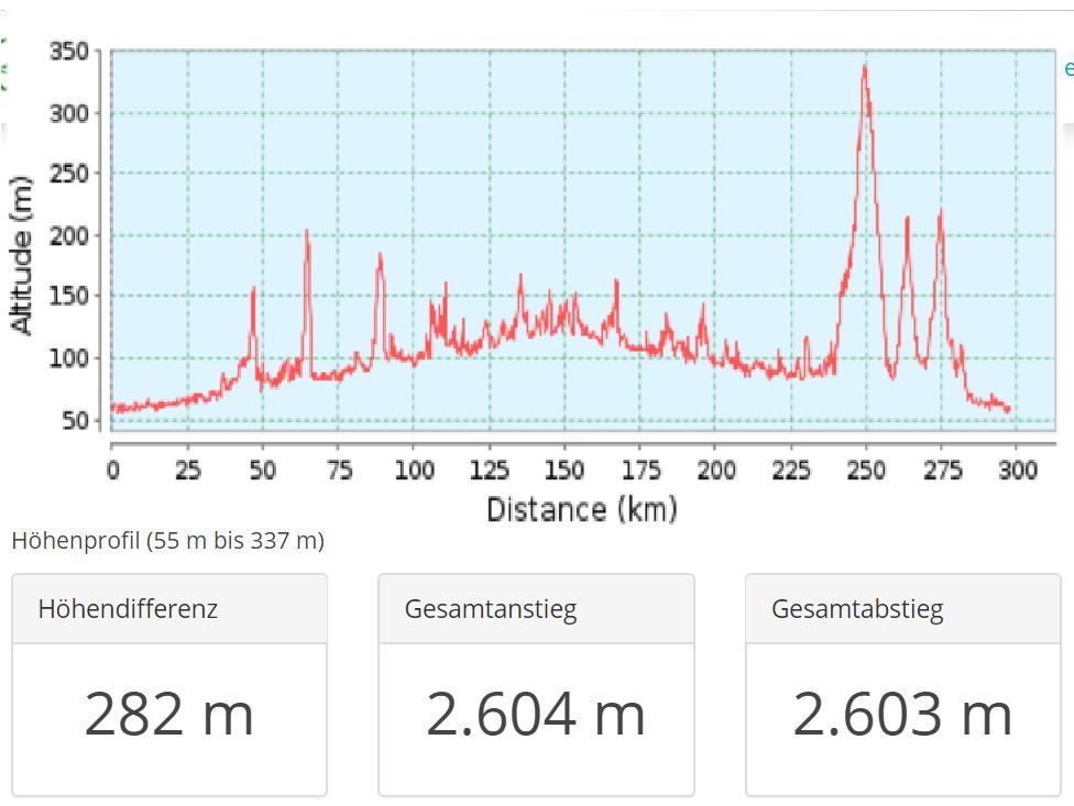 Altitude - 300 km